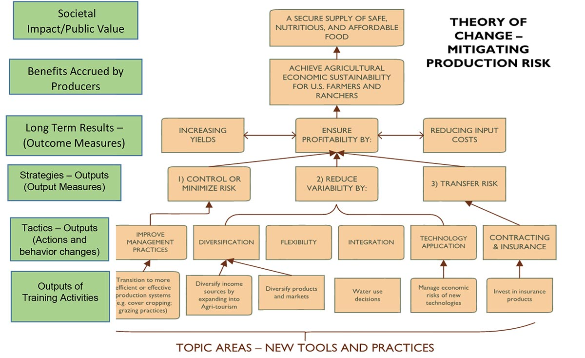 Theory of Change Model showing topic areas with new tools and practices to demonstrate a method for mitigating production risks in agriculture.