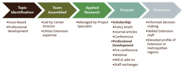 A flow chart of Applied Research and Professional Development