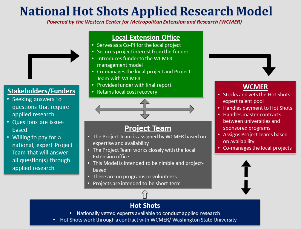 Hot Shot Model (Flowchart)