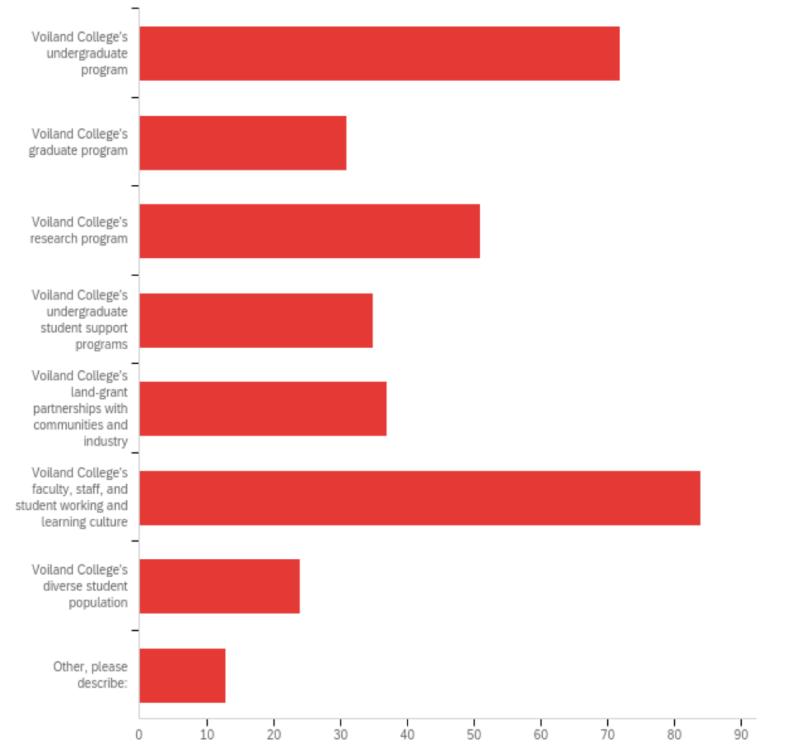 Bar chart ranking accomplishments, strengths and traits. Chart data provided below.