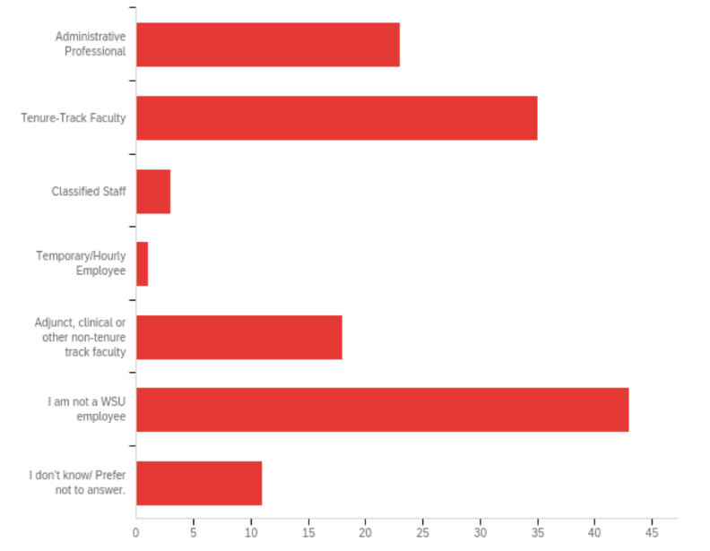 Bar chart showing the employment classification of respondents. Chart data provided below.