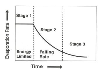 Evap stages