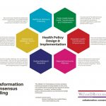 A diagram of the health policy design and implementation