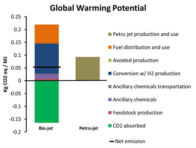 Comparison of Life Cycle Global Warming Potential (GWP) for Poplar Based and Petroleum based Jet Fuel