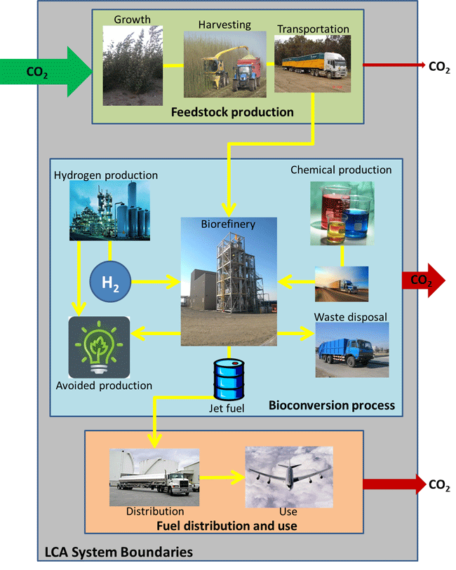 Major elements of an life cycle assessment from production of jet fuel from poplar wood.