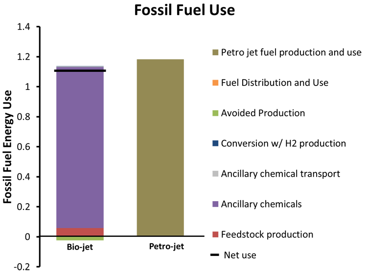 Graph comparing the energy use of Bio-jet and Petro-jet fuel.