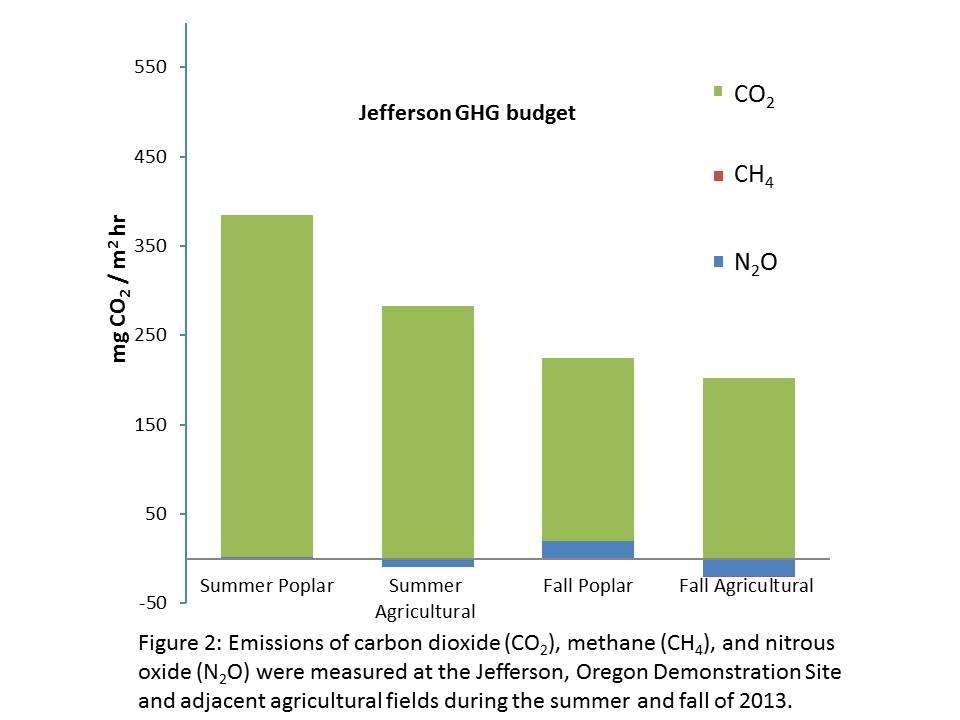 Figure 2: Emissions of carbon dioxide (CO2), methane (CH4), and nitrous oxide (N2O) were measured at the Jefferson, Oregon Demonstration Site and adjacent agricultural fields during the summer and fall of 2013.