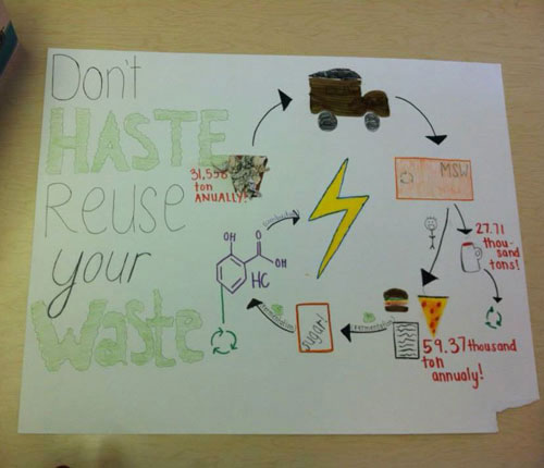 Educational poster about bioenergy