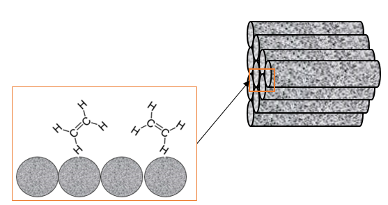 Schematic of the support, with a zoomed image of the nickel catalysts that facilitate the linking of ethylene molecules.