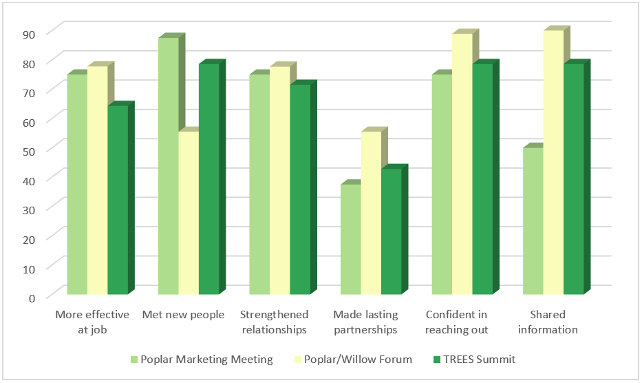 Bar graph comparing attendee's evaluations of the Poplar Markets Meeting, the Poplar Willow Forum, and TREES in the following categories: More effective at job, Met new people, Strengthened relationships, Made lasting partnerships, Confident in reaching out, and Shared information.