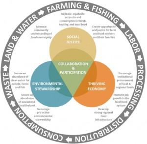 Diagram courtesy of WSU Whatcom County Community Food System Assessment