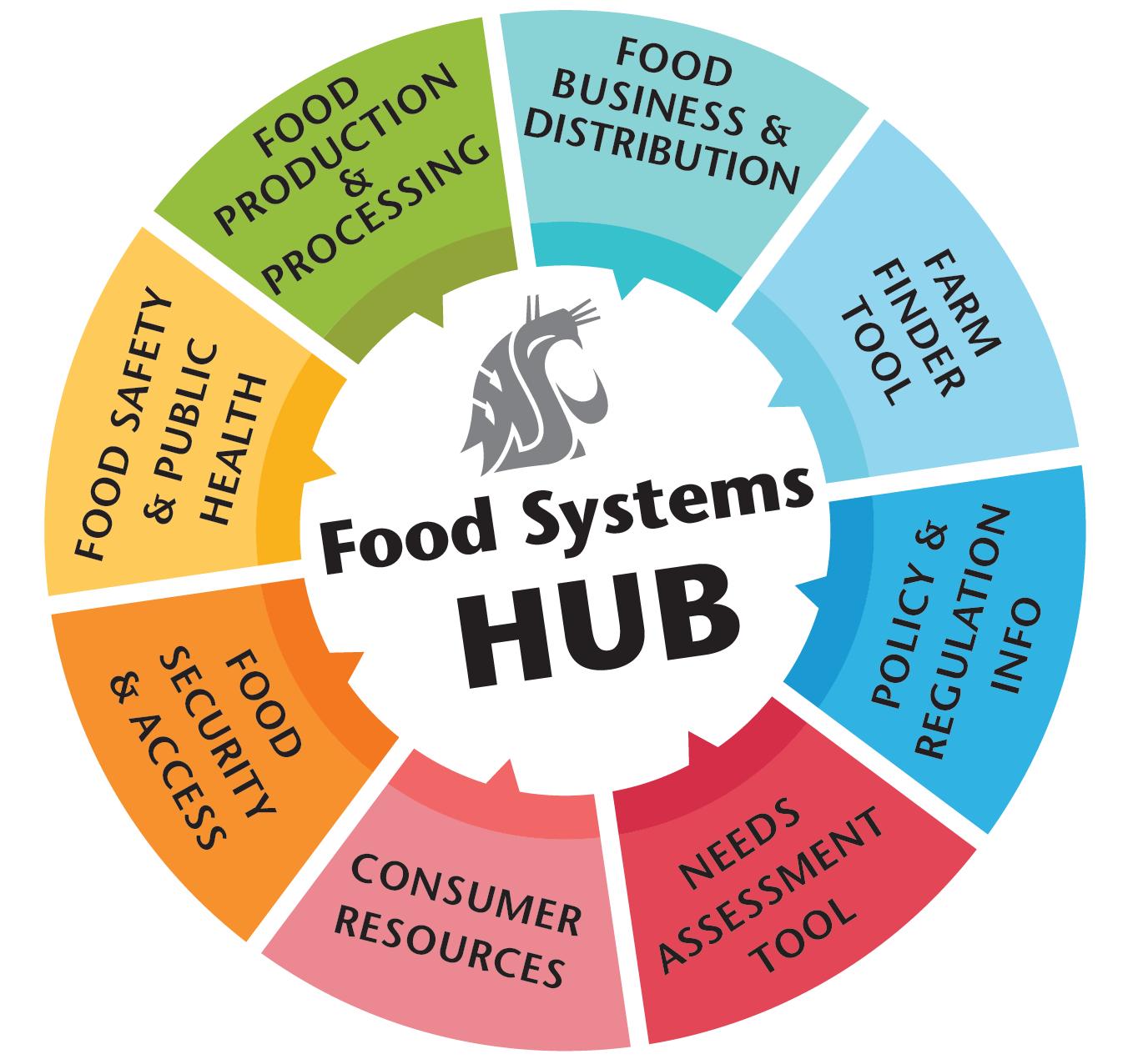 WSU Food Systems COVID19 Hub