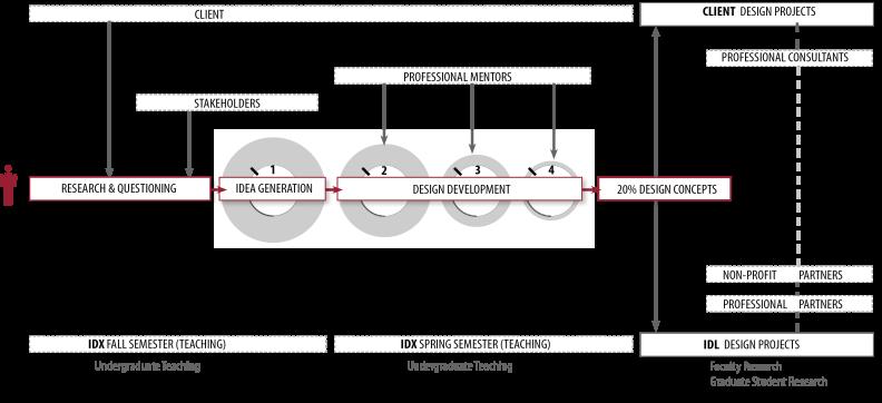 idl_integrated_model