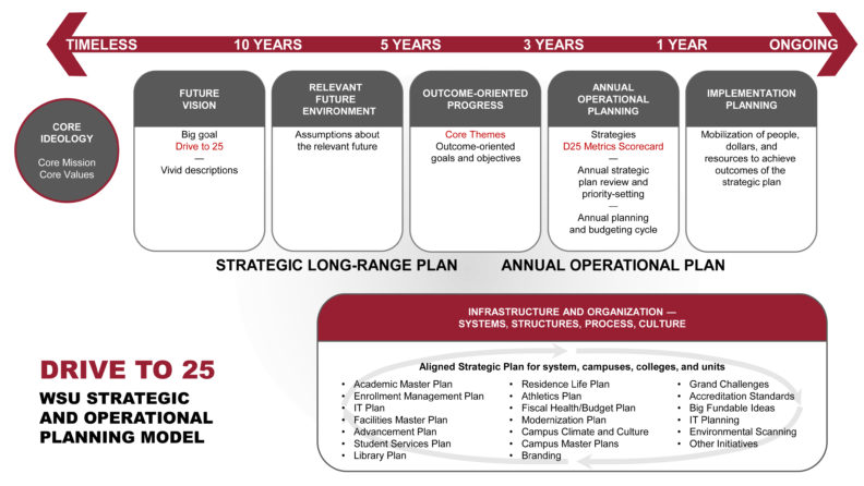 A chart of the strategic timeline that outlines the plan for the future drive to 25