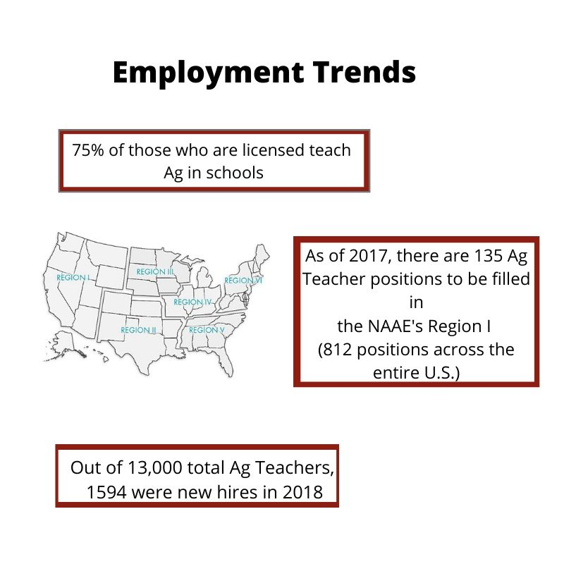Employment trends for Agricultural Educators. Link to information below.