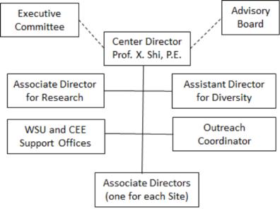 TriDurLE organizational structure chart.