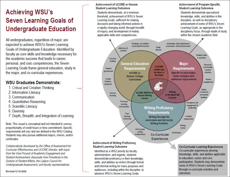 Thumbnail of a visual illustrating the relationship between general education requirements, major requirements, writing proficiency requirements, and co-curricular learning experiences in achieving WSU's Learning Goals of Undergraduate Education.