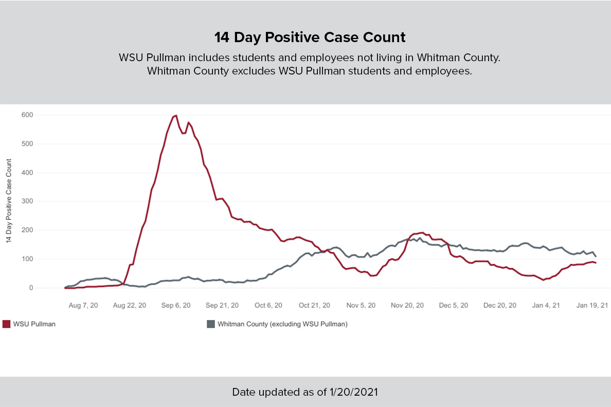 Chart of 14-day positive case counts as of January 20, 2021.