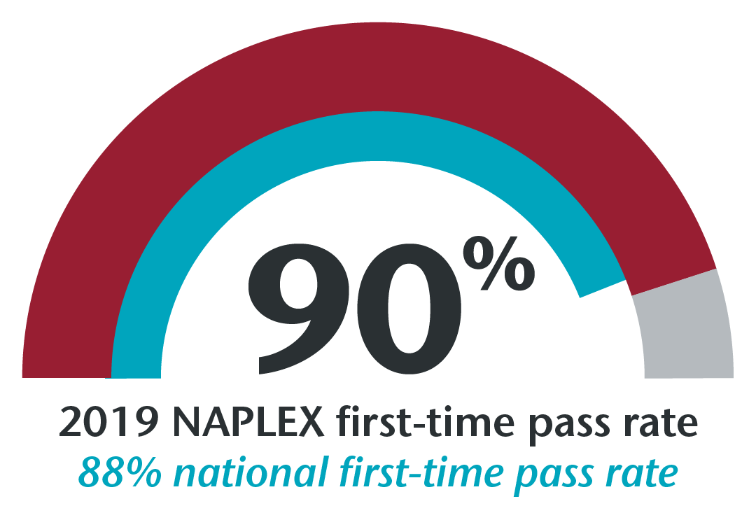 90% of 2019 graduates passed the NAPLEX on their first try, the national first-time pass rate is 88%