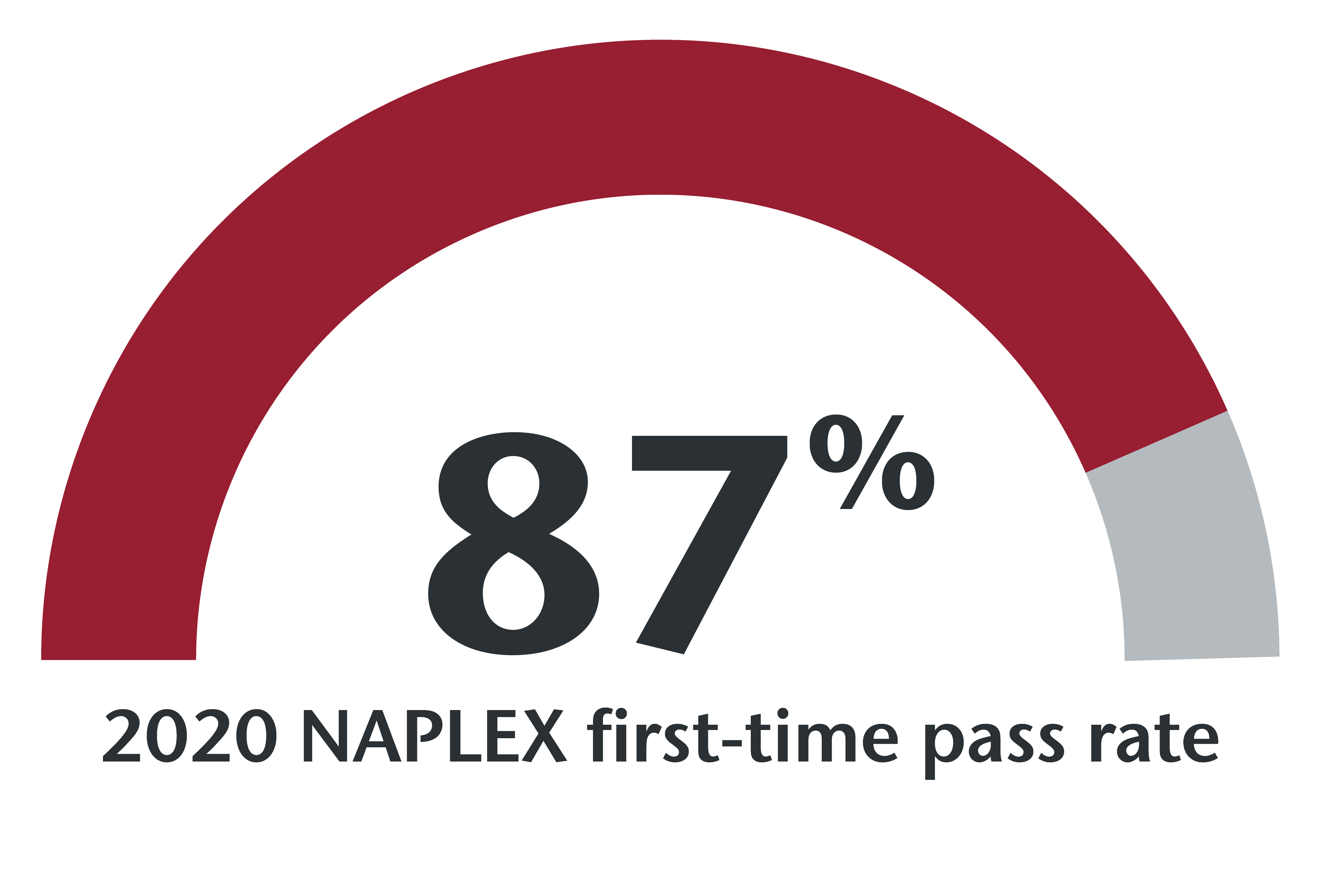 87% of 2020 graduates passed the NAPLEX on their first try