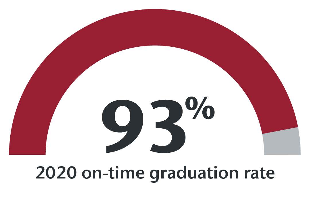 93.4% on-time graduation rate for 2020