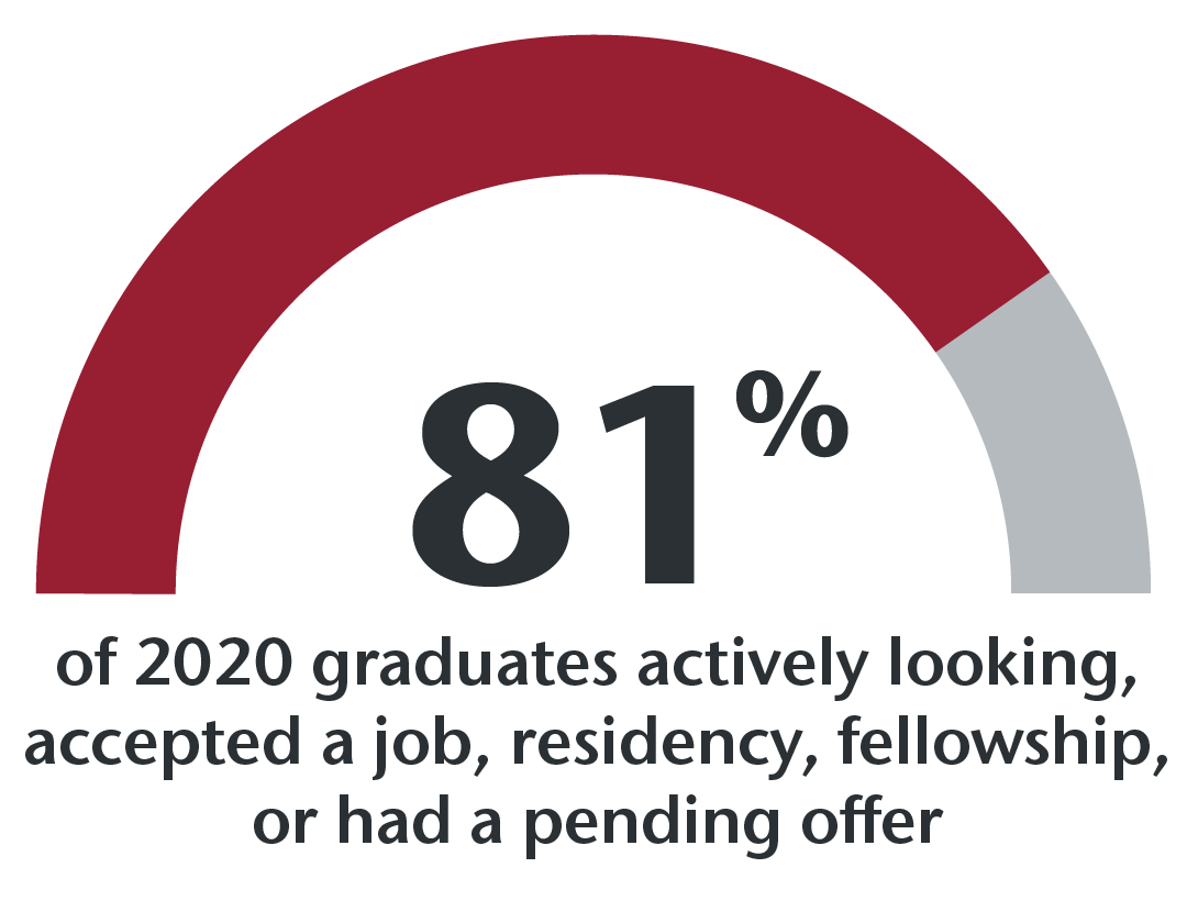 81% of 2020 graduates actively looking, accepted a job, residency, fellowship or had pending offer