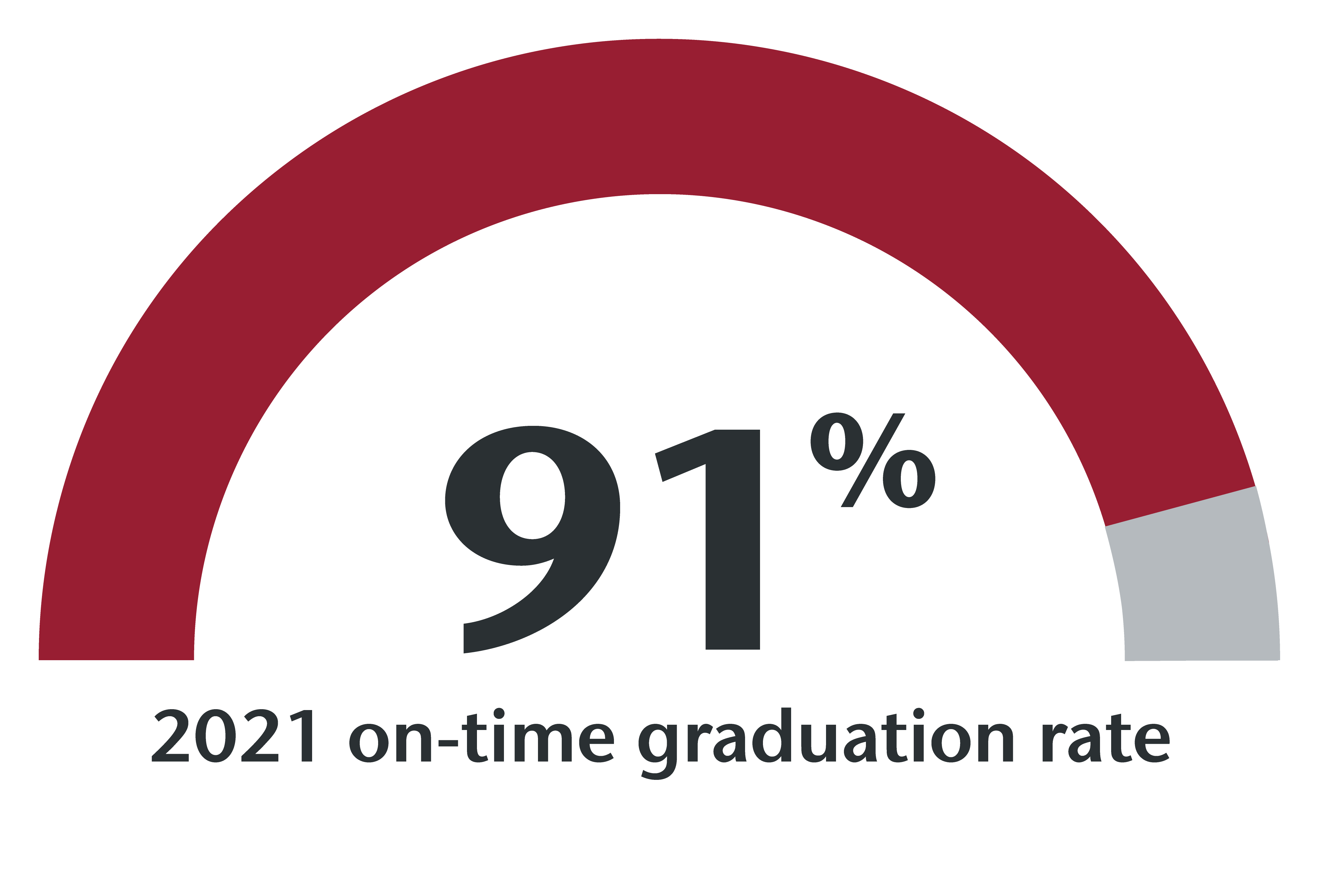 91.4% on-time graduation rate for 2021