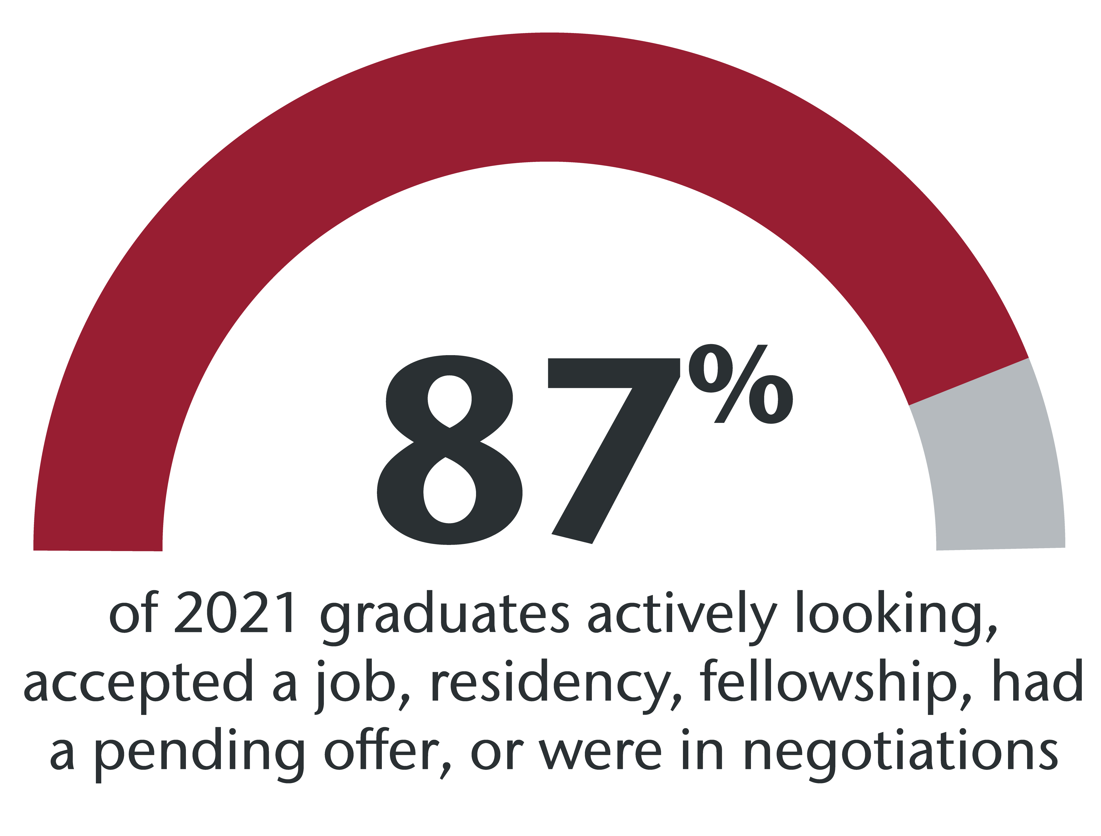 87% of 2021 graduates actively looking, accepted a job, residency, fellowship, had a pending offer, or were in negotiations.