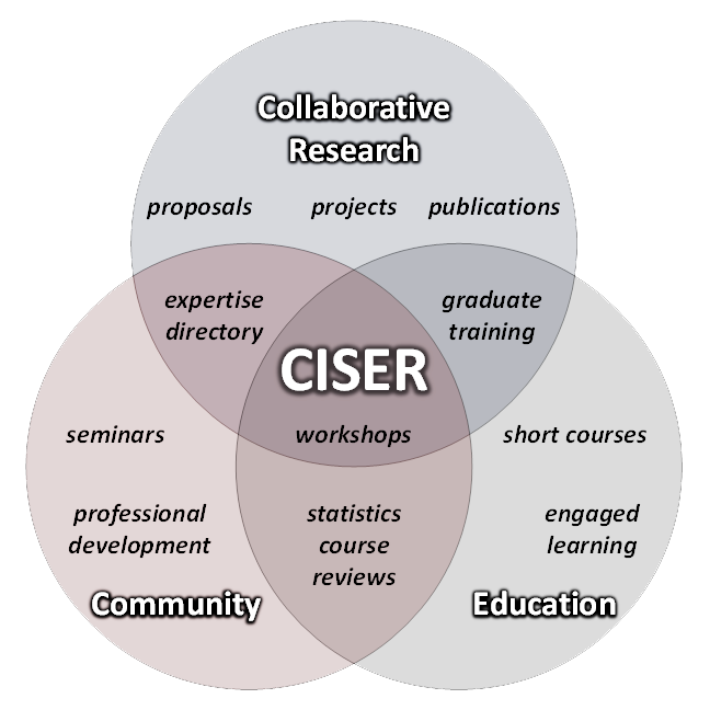 CISER Venn diagram