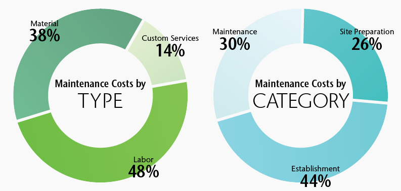 Ring graph exploring maintenance costs by type and category.