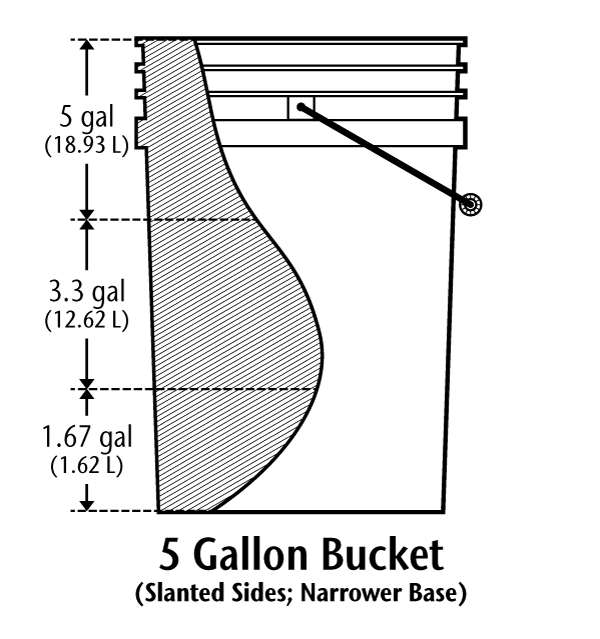Illustration Slant Sided Bucket for Calculating Compost Bulk Density.