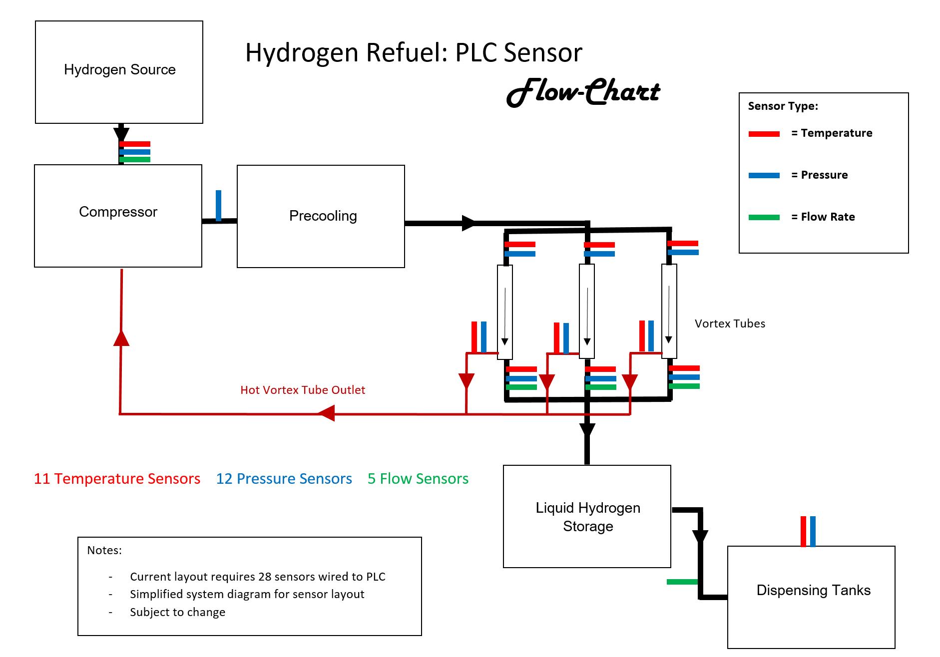 Flow chart logic seostrit youtube flow chart logic pooptronica Choice Image