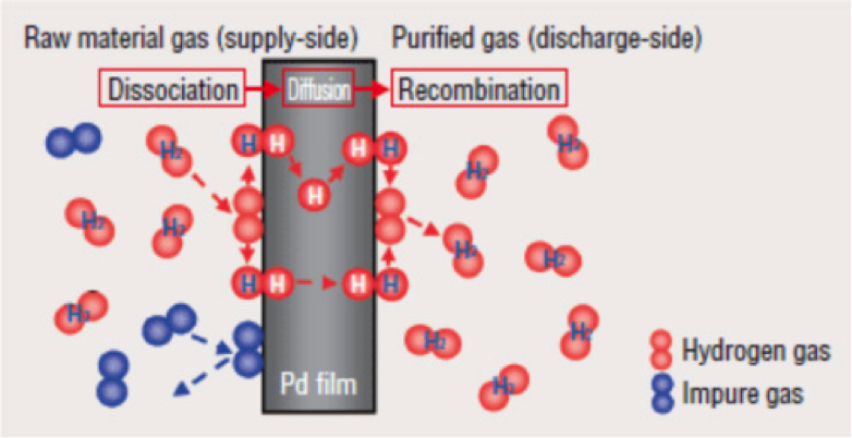 Purification   Innovation for Sustainable Energy