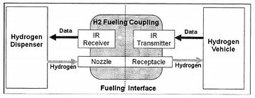 Communication Flow Cart From SAE J2799