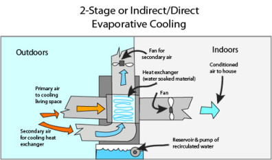 Precooling Innovation For Sustainable Energy