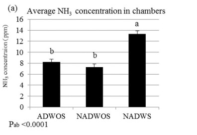 Figure 2. Average ammonia concentrations for manure treatments, ADWOS = anaerobically digested manure without large particle solids, NADWOS = non-AD manure without large particle solids, and NADWS = non-AD manure with large particle solids.