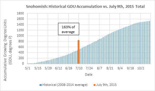Figure 1- Snohomish Accumulative Historical GDU vs Accumulation as of July 9, 2015