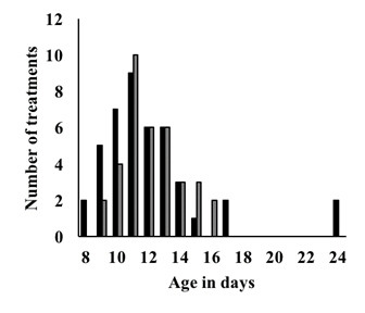 Bar graph showing number of treatments vs. calf age.