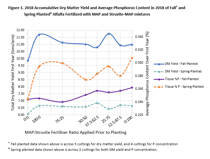 Line graph showing Total Dry Matter Yield First Year (tons/acre) vs. MAP: Struvide Fertilizer Ratio Applied Prior to Planting for Fall- and Spring-Planted Alfalfa