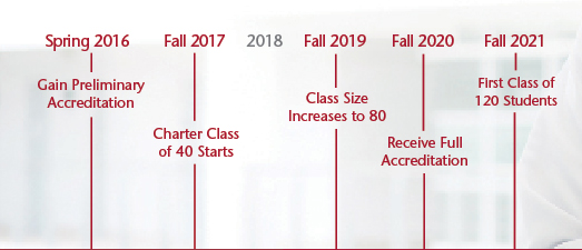 WSU Medical School Timeline