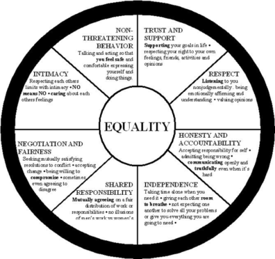 Sexual Assault Awareness Week Wheel 2