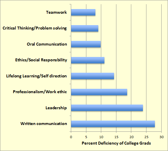 Data from Consortium Readiness Report on Deficiencies of College Grads