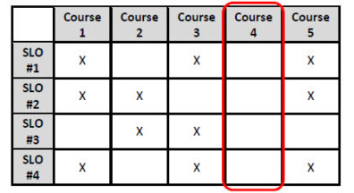 Example of a course that does not address any SLOs