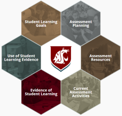 UCORE Assessment Framework depicting Student Learning Goals, Assessment Planning, Assessment Resources, Current Assessment Activities, Evidence of Student Learning, and Use of Student Learning Evidence.