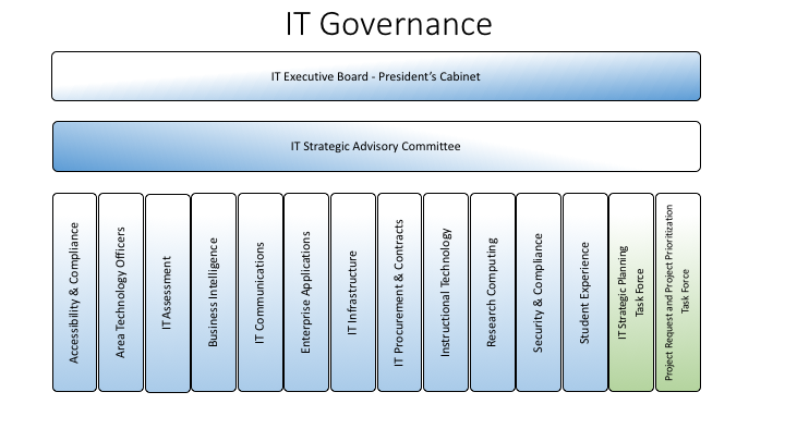 IT Governance at WSU Diagram