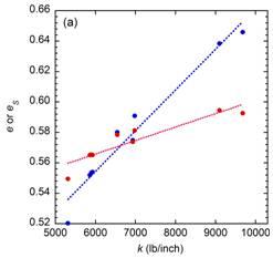 Graph-IMG1-e-k-Normalizing-Bat-Performance-Bat-Ball-Science