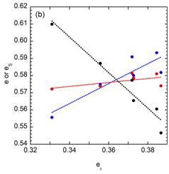 Graph-IMG2-e-e-Normalizing-Bat-Performance-Bat-Ball-Science