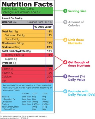 How to Nutrient Label