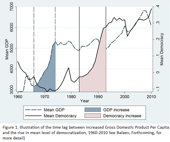 Figure 1. Illustration of the time lag between increased Gross Domestic Product Per Capita and the Rise in mean of democratization, 1960-2010 See Balaev, Forthcoming, for more detail)