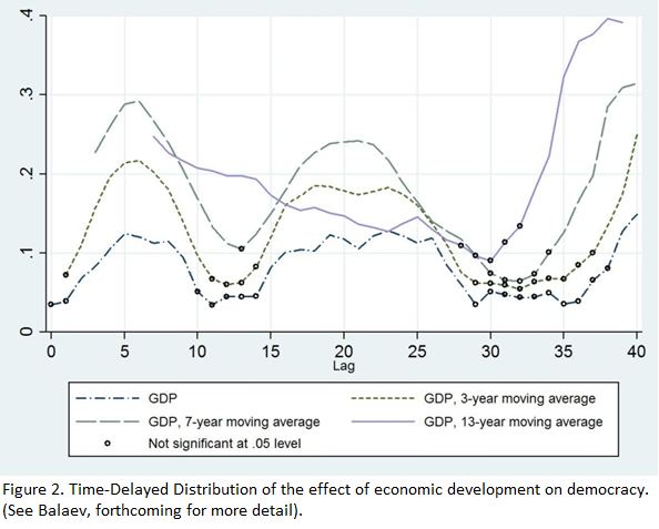 Figure 2. Time-Delayed Distribution of the effect of economic development on democracy.